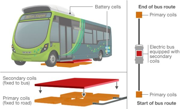 wireless charging bus UK