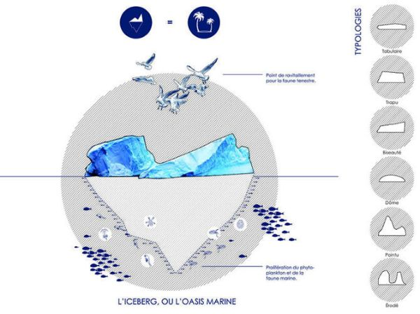 The Arctic Harvester  Self-sufficient hydroponic village harvest icebergs for energy 7