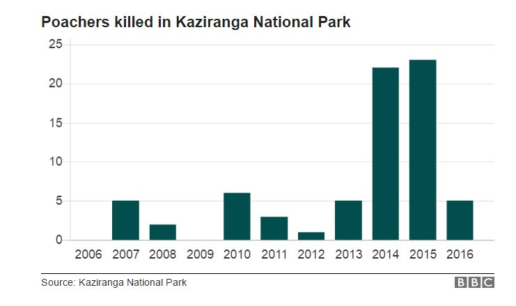 kaziranga death toll