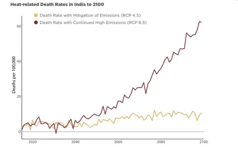 Rising Temperatures Could Kill 1.5 Million Indians Each Year by 2100