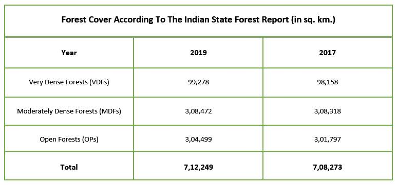 Forest Cover According to Indian Forest State Report - Forest Cover in India 2020